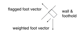 This is an approximate showing of relationship between each foot's vector force. It's another form of 'bicycling feet.'